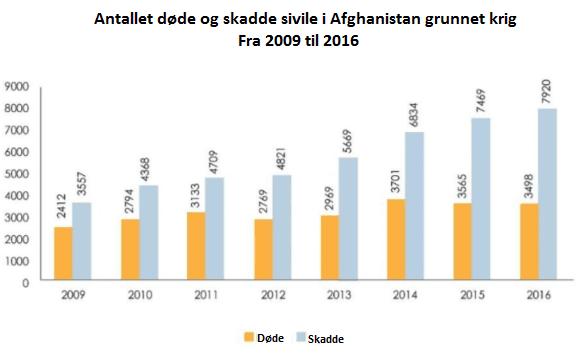 Statistik over døde og skadede 2009-2016